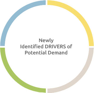 Newly Identified DRIVERS of Potential Demand